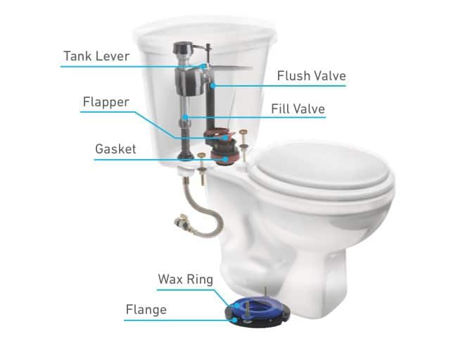 Toilet-Flush-Mechanism